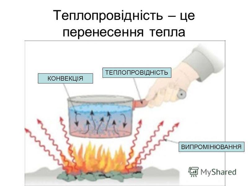 Теплопровідність – це перенесенная тепла КОНВЕКЦІЯ ТЕПЛОПРОВІДНІСТЬ ВИПРОМІНЮВАННЯ