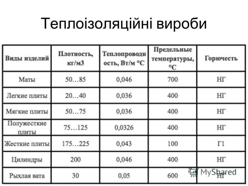 Теплоізоляційні вироби