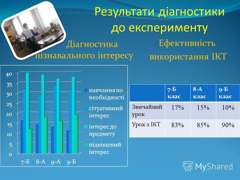 Результати діагностики до експерименту Діагностика пізнавального інтересу Ефективність використання ІКТ 7-Б клас 8-А клас 9-Б клас Звичайний урок 17%15%10% Урок з ІКТ 83%85%90%