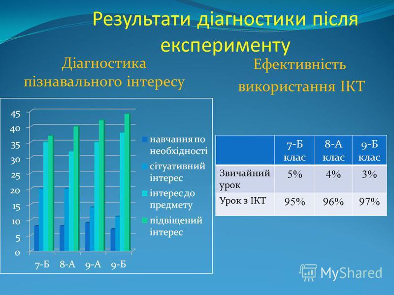 Результати діагностики після експерименту Діагностика пізнавального інтересу Ефективність використання ІКТ 7-Б клас 8-А клас 9-Б клас Звичайний урок 5%4%3% Урок з ІКТ 95%96%97%