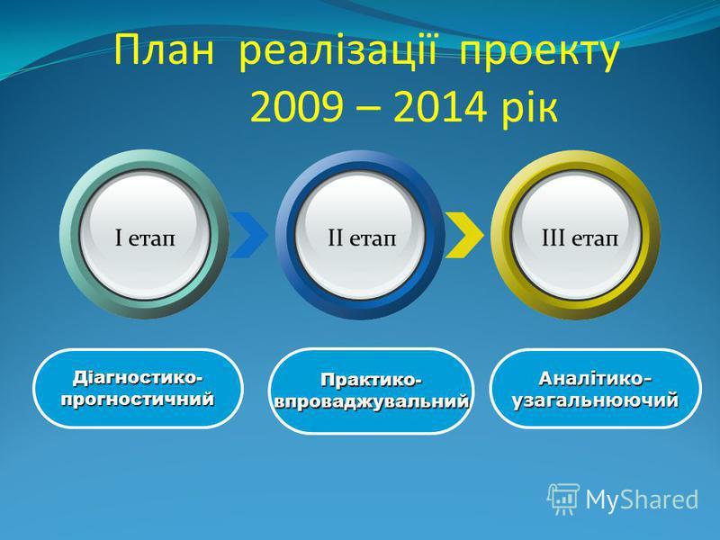План реалізації проекту 2009 – 2014 рік Діагностико-прогностичний Практико-впроваджувальний Аналітико-узагальнюючий I етапII етапIII етап