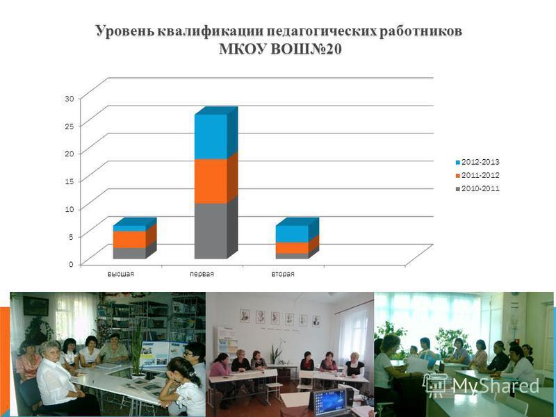 Уровень квалификации педагогических работников МКОУ ВОШ20