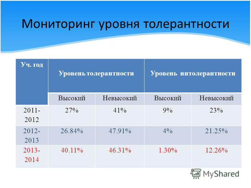 Мониторинг уровня толерантности Уч. год Уровень толерантности Уровень интолерантности Высокий НевысокийВысокий Невысокий 2011- 2012 27%41%9%23% 2012- 2013 26.84%47.91%4%21.25% 2013- 2014 40.11%46.31%1.30%12.26%