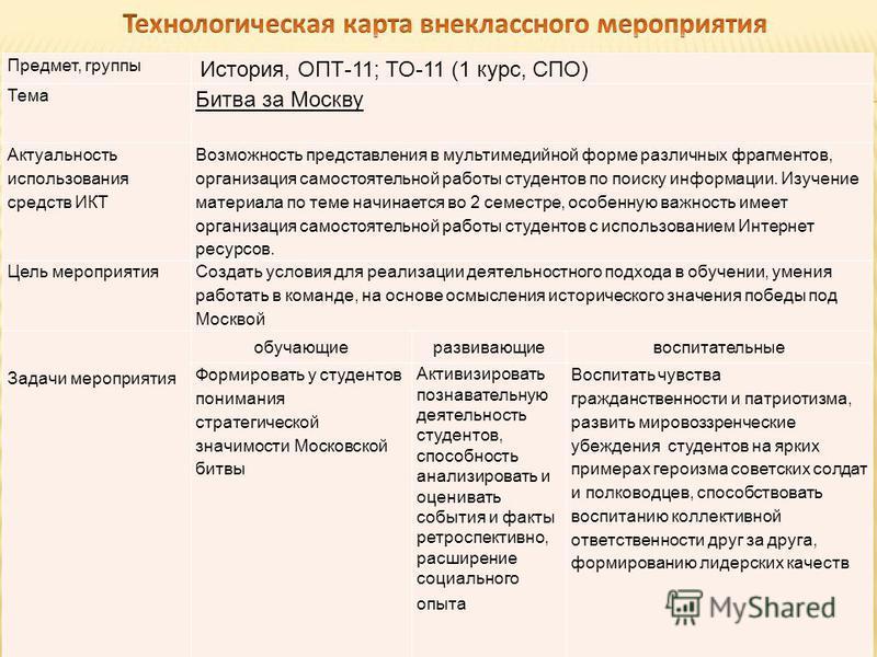 Предмет, группы История, ОПТ-11; ТО-11 (1 курс, СПО) Тема Битва за Москву Актуальность использования средств ИКТ Возможность представления в мультимедийной форме различных фрагментов, организация самостоятельной работы студентов по поиску информации.
