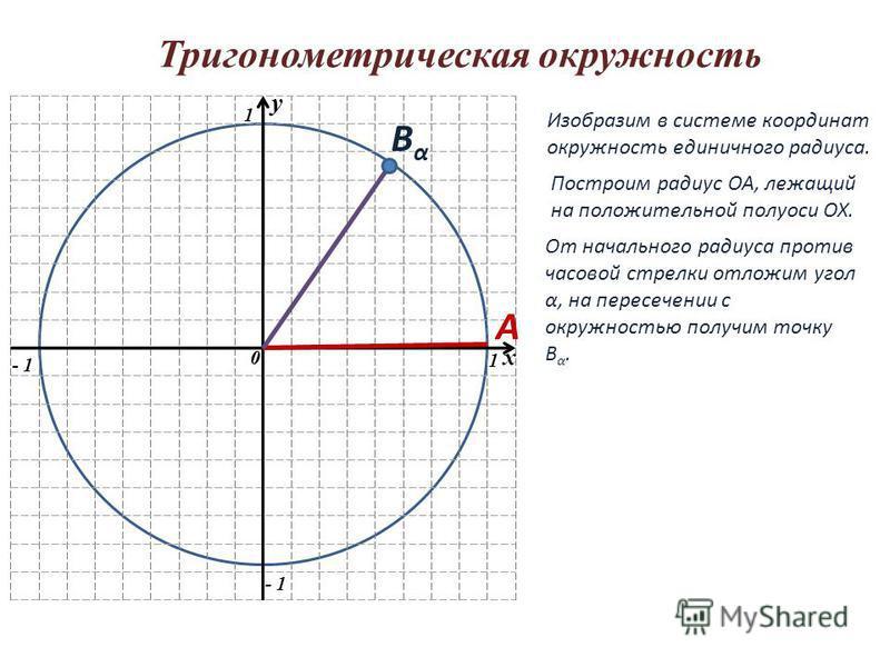Тригонометрическая окружность y 0 1 1 - 1 y 0 x Изобразим в системе координат окружность единичного радиуса. Построим радиус ОА, лежащий на положительной полуоси ОХ. От начального радиуса против часовой стрелки отложим угол α, на пересечении с окружн