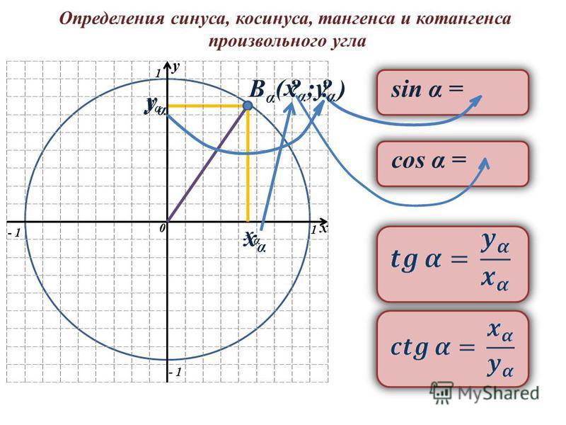 Определения синуса, косинуса, тангенса и котангенса произвольного угла y 0 1 1 - 1 y 0 x ВαВα sin α = yαyα ? ( xαxα xαxα ; ? ) yαyα yαyα xαxα cos α =