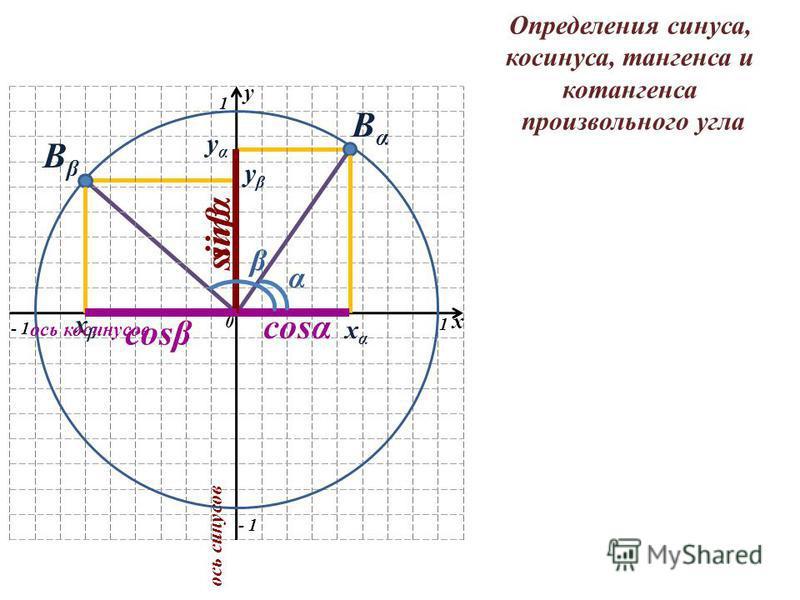 y 0 1 1 - 1 x ВαВα yαyα xαxα ВβВβ xβxβ yβyβ ось косинусов ось синусов sinα cosα cosβ sinβ α β Определения синуса, косинуса, тангенса и котангенса произвольного угла