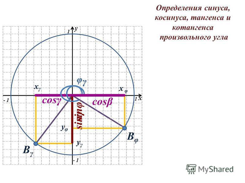 y 0 1 1 - 1 x ВγВγ yγyγ xγxγ ВφВφ x φ yφyφ sinγ cosγ cosβ sinφ γ φ Определения синуса, косинуса, тангенса и котангенса произвольного угла