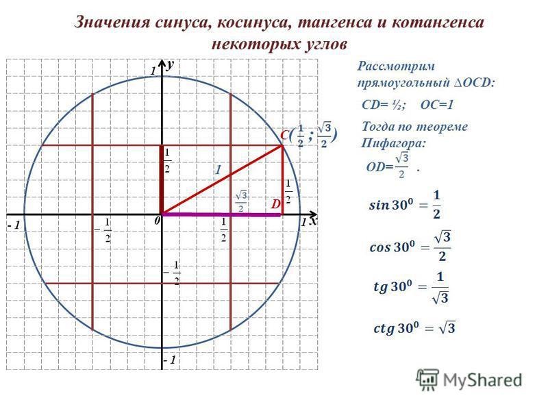 Значения синуса, косинуса, тангенса и котангенса некоторых углов y 0 1 1 - 1 y 0 x С D Рассмотрим прямоугольный OCD: CD= ½; ОС=1 1 Тогда по теореме Пифагора: OD=. ( ; )