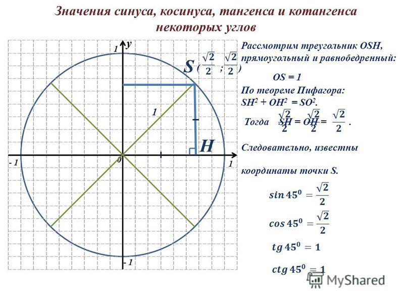 y 0 1 1 - 1 y 0 S H Значения синуса, косинуса, тангенса и котангенса некоторых углов Рассмотрим треугольник OSH, прямоугольный и равнобедренный: 1 OS = 1 По теореме Пифагора: SH 2 + OH 2 = SO 2. Тогда SH = OH =. ( ; ) Следовательно, известны координа