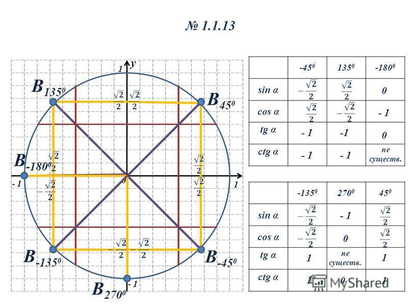 y 0 1 1 - 1 1.1.13 -45 0 135 0 -180 0 sin α cos α tg α ctg α -135 0 270 0 45 0 sin α cos α tg α ctg α В -45 0 В 135 0 В -180 0 В 270 0 В -135 0 В 45 0 1 1 1 1 - 1 -1 0 0 не существ. - 1 0 0 не существ.