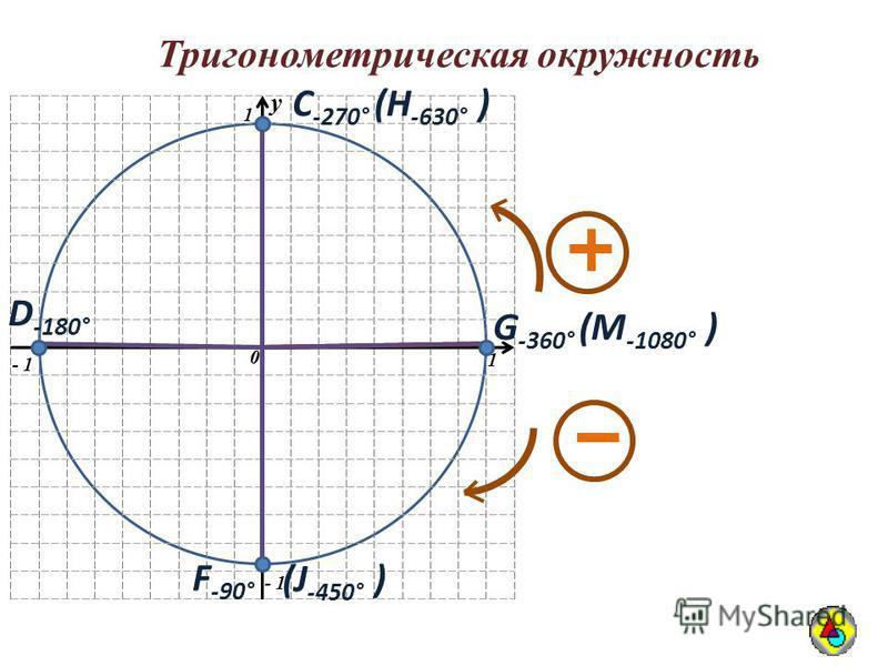 Тригонометрическая окружность y 0 1 1 - 1 y 0 С -270° D -180° F -90° G -360° (H -630° ) (J -450° ) (M -1080° )