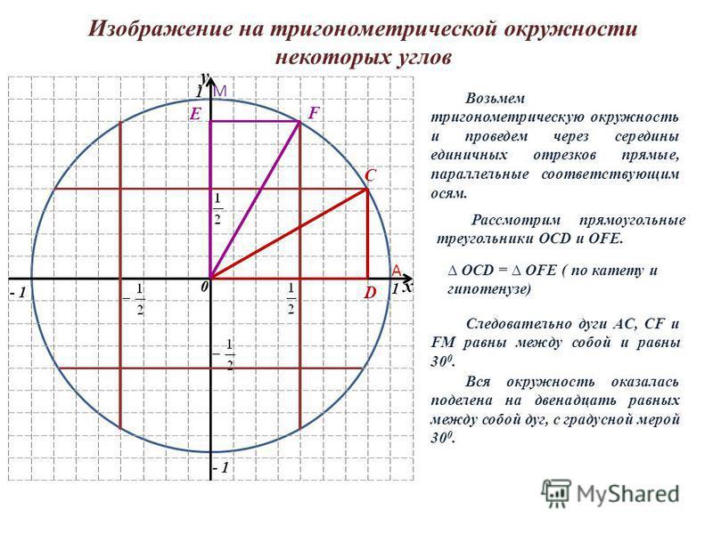 Изображение на тригонометрической окружности некоторых углов 0 1 1 - 1 y 0 x Возьмем тригонометрическую окружность и проведем через середины единичных отрезков прямые, параллельные соответствующим осям. С D F E Рассмотрим прямоугольные треугольники O