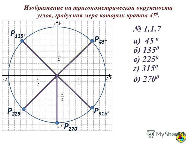 Изображение на тригонометрической окружности углов, градусная мера которых кратна 45 0. y 0 1 1 - 1 y 0 x Р 45° 1.1.7 а) 45 0 Р 135° б) 135 0 Р 225° в) 225 0 Р 315° г) 315 0 Р 270° д) 270 0