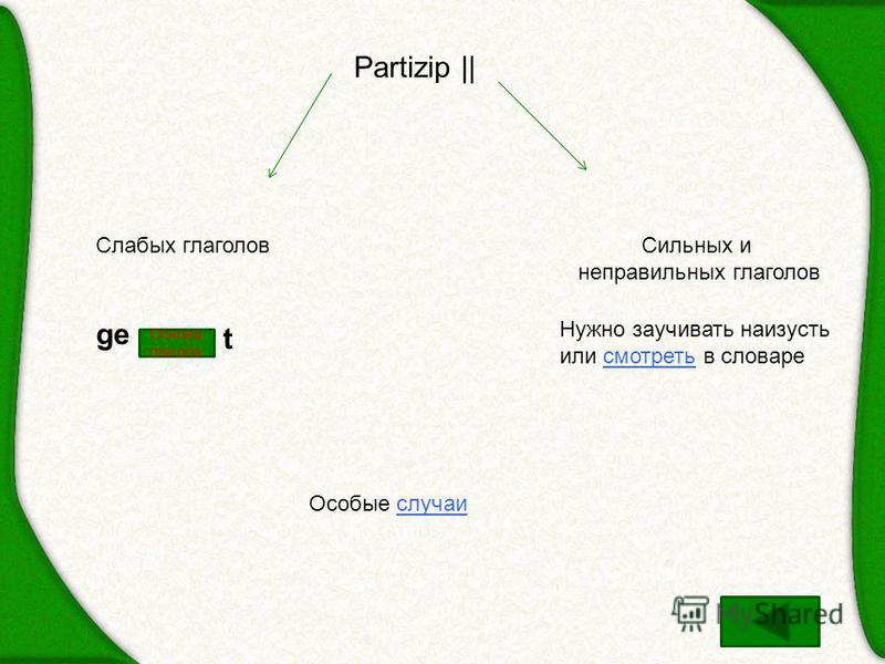 Partizip || Слабых глаголовСильных и неправильных глаголов ge t Основа глагола Нужно заучивать наизусть или смотреть в словаресмотреть Особые случаи
