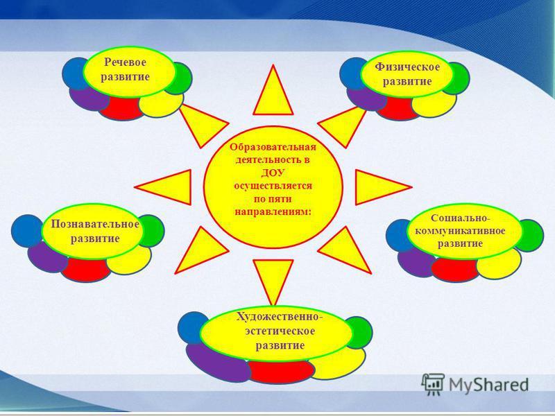Образовательная деятельность в ДОУ осуществляется по пяти направлениям: Социально- коммуникативное развитие Речевое развитие Познавательное развитие Физическое развитие Художественно- эстетическое развитие