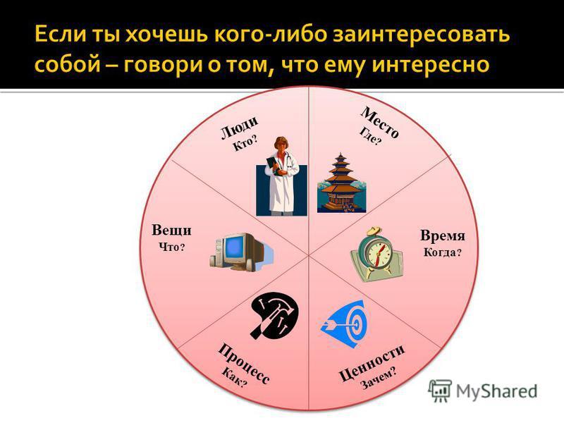 Место Где ? Вещи Что ? Процесс Как ? Ценности Зачем? Время Когда ? Люди Кто ?