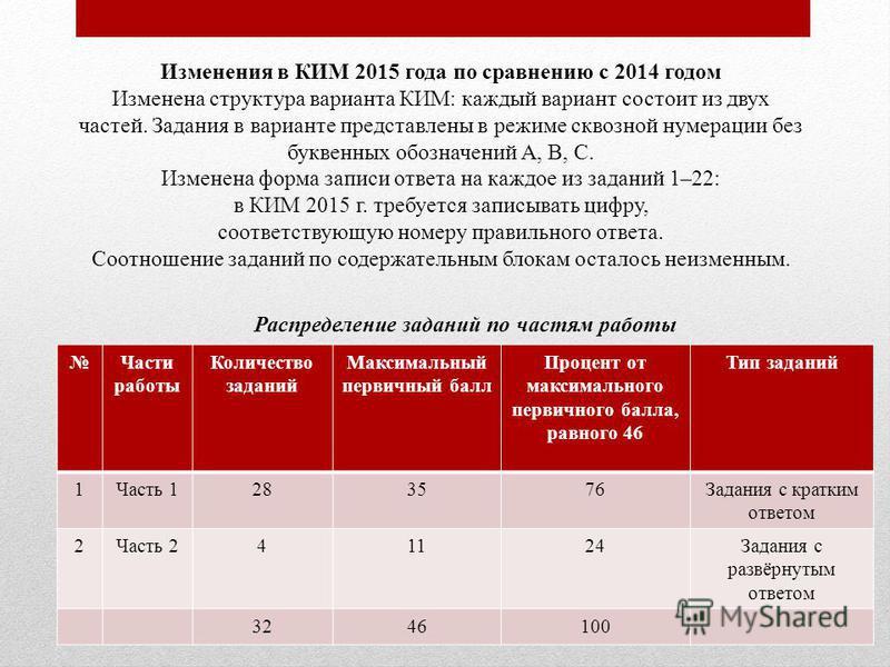 Изменения в КИМ 2015 года по сравнению с 2014 годом Изменена структура варианта КИМ: каждый вариант состоит из двух частей. Задания в варианте представлены в режиме сквозной нумерации без буквенных обозначений А, В, С. Изменена форма записи ответа на