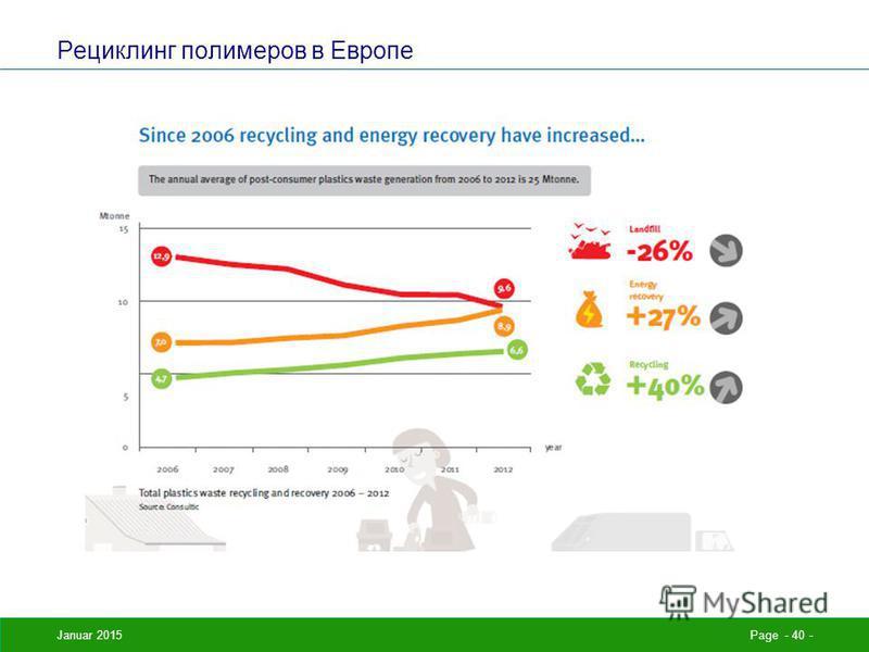 Рециклинг полимеров в Европе Januar 2015Page - 40 -