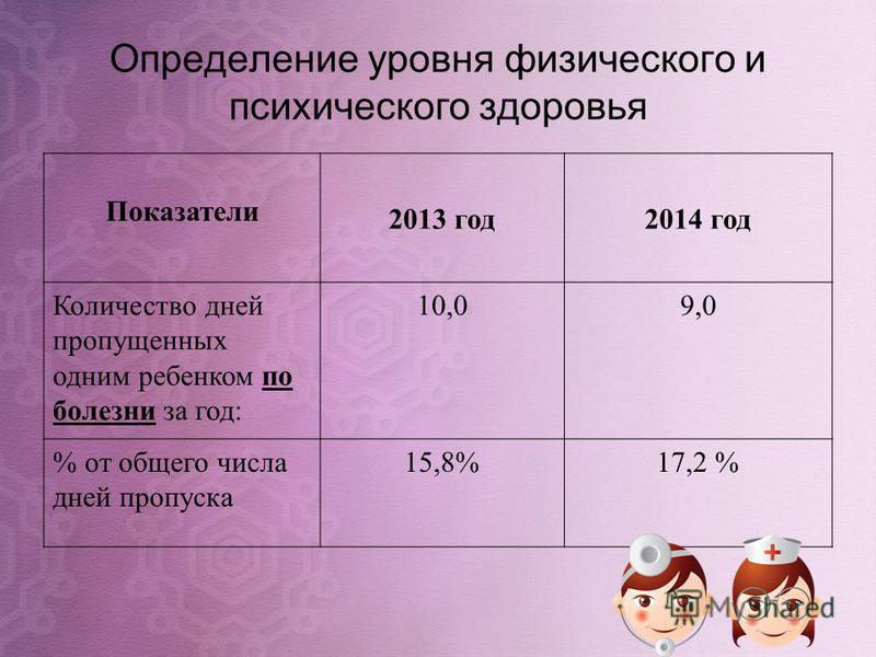 Определение уровня физического и психического здоровья Показатели 2013 год 2014 год Количество дней пропущенных одним ребенком по болезни за год: 10,09,0 % от общего числа дней пропуска 15,8%17,2 %
