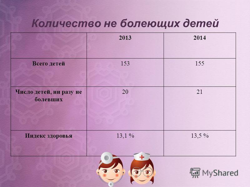 Количество не болеющих детей 20132014 Всего детей 153155 Число детей, ни разу не болевших 2021 Индекс здоровья 13,1 %13,5 %