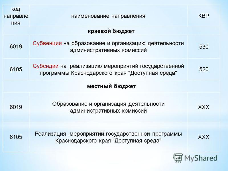 код направления наименование направленияКВР краевой бюджет 6019 Субвенции на образование и организацию деятельности административных комиссий 530 6105 Субсидии на реализацию мероприятий государственной программы Краснодарского края
