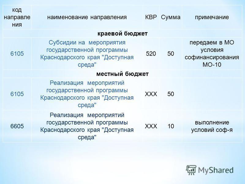 код направления наименование направления КВРСуммапримечание краевой бюджет 6105 Субсидии на мероприятия государственной программы Краснодарского края