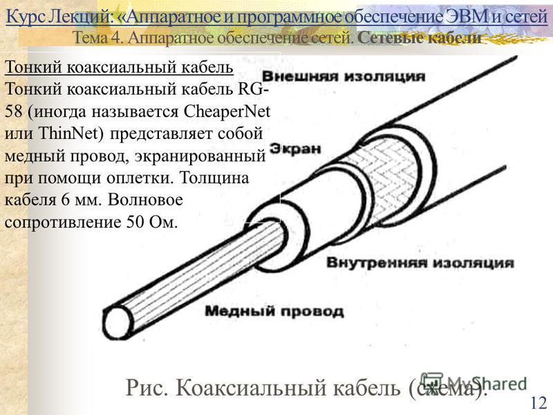 Курс Лекций: «Аппаратное и программное обеспечение ЭВМ и сетей Тема 4. Аппаратное обеспечение сетей. Сетевые кабели 12 Рис. Коаксиальный кабель (схема). Тонкий коаксиальный кабель Тонкий коаксиальный кабель RG- 58 (иногда называется CheaperNet или Th