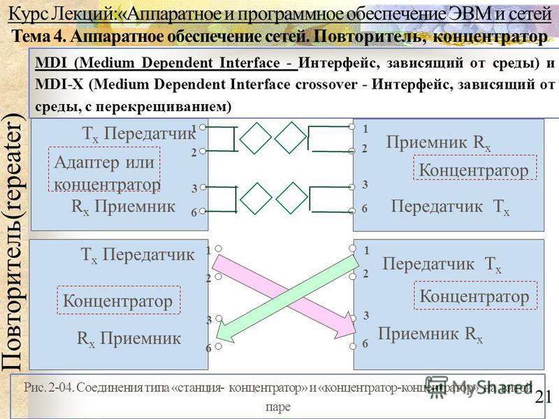 Курс Лекций:«Аппаратное и программное обеспечение ЭВМ и сетей Тема 4. Аппаратное обеспечение сетей. Повторитель, концентратор Повторитель(repeater) 21 MDI (Medium Dependent Interface - Интерфейс, зависящий от среды) и MDI-X (Medium Dependent Interfac