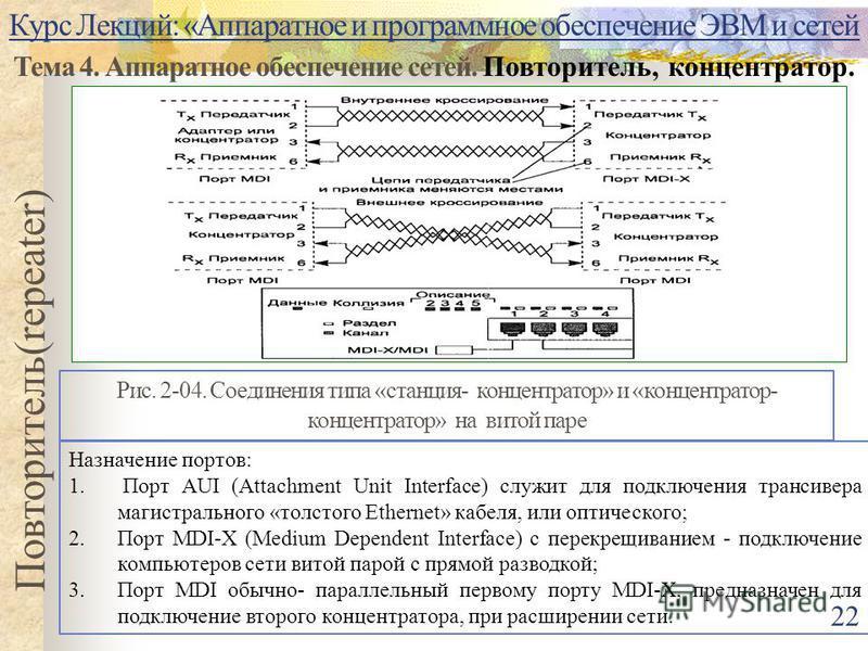 Курс Лекций: «Аппаратное и программное обеспечение ЭВМ и сетей Тема 4. Аппаратное обеспечение сетей. Повторитель, концентратор. Повторитель(repeater) Рис. 2-04. Соединения типа «станция- концентратор» и «концентратор- концентратор» на витой паре 22 Н