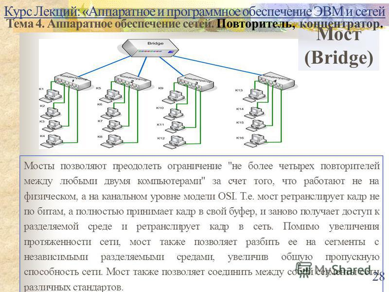 Курс Лекций: «Аппаратное и программное обеспечение ЭВМ и сетей Тема 4. Аппаратное обеспечение сетей. Повторитель, концентратор. 28 Мост (Bridge) Мосты позволяют преодолеть ограничение