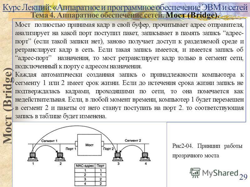 Курс Лекций: «Аппаратное и программное обеспечение ЭВМ и сетей Тема 4. Аппаратное обеспечение сетей. Мост (Bridge). Мост (Bridge) Мост полностью принимая кадр в свой буфер, прочитывает адрес отправителя, анализирует на какой порт поступил пакет, запи