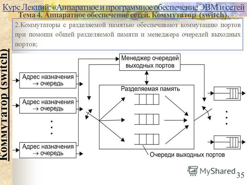 Курс Лекций: «Аппаратное и программное обеспечение ЭВМ и сетей Тема 4. Аппаратное обеспечение сетей. Коммутатор (switch). Коммутатор (switch) 2. Коммутаторы с разделяемой памятью обеспечивают коммутацию портов при помощи общей разделяемой памяти и ме