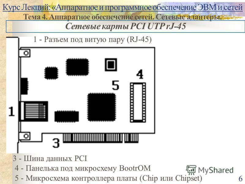 Курс Лекций: «Аппаратное и программное обеспечение ЭВМ и сетей Тема 4. Аппаратное обеспечение сетей. Сетевые адаптеры. 6 Сетевые карты PCI UTP rJ-45 3 - Шина данных PCI 4 - Панелька под микросхему BootrOM 5 - Микросхема контроллера платы (Chip или Ch