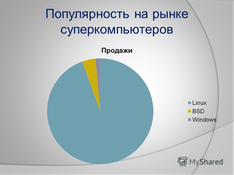 Популярность на рынке суперкомпьютеров