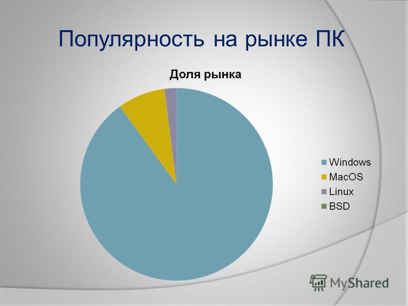 Популярность на рынке ПК