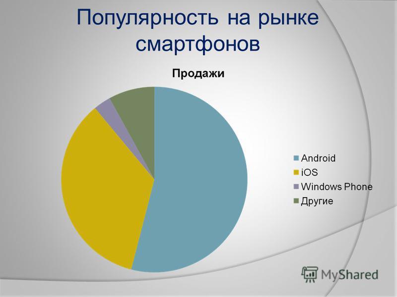 Популярность на рынке смартфонов