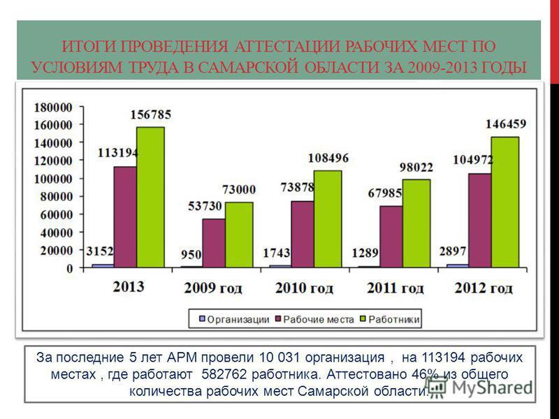 ИТОГИ ПРОВЕДЕНИЯ АТТЕСТАЦИИ РАБОЧИХ МЕСТ ПО УСЛОВИЯМ ТРУДА В САМАРСКОЙ ОБЛАСТИ ЗА 2009-2013 ГОДЫ За последние 5 лет АРМ провели 10 031 организация, на 113194 рабочих местах, где работают 582762 работника. Аттестовано 46% из общего количества рабочих