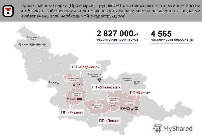 Промышленные парки (Промпарки) Группы ОАТ расположены в пяти регионах России и обладают собственными подготовленными для размещения резидентов площадями и обеспечены всей необходимой инфраструктурой 2 827 000 м² территория пром парков 4 565 численнос