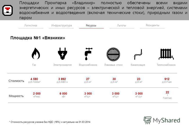 Логистика Инфраструктура Ресурсы Льготы Резиденты Газ ЭлектроэнергияВодоснабжение Ливневые стоки КанализацияТеплоснабжение 4 580 руб./1000 м³ Стоимость Мощность 3 892 руб./МВт-ч 27 руб./м³ 30 руб./м³ 23 руб./м³ 912 руб./Гкал 2 000 м³/мес 6 000 к Вт 3