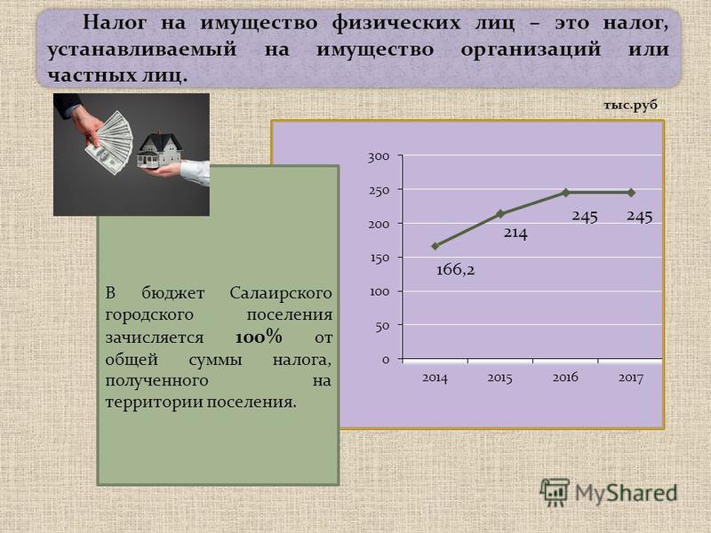Налог на имущество физических лиц – это налог, устанавливаемый на имущество организаций или частных лиц. В бюджет Салаирского городского поселения зачисляется 100% от общей суммы налога, полученного на территории поселения. тыс.руб.