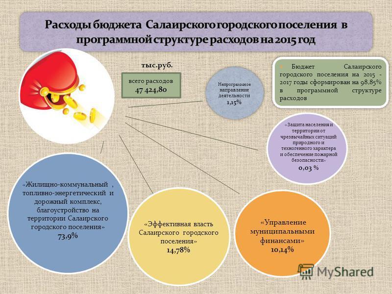 Бюджет Салаирского городского поселения на 2015 - 2017 годы сформирован на 98,85% в программной структуре расходов тыс.руб. всего расходов 47 424,80 « Жилищно-коммунальный, топливно-энергетический и дорожный комплекс, благоустройство на территории Са