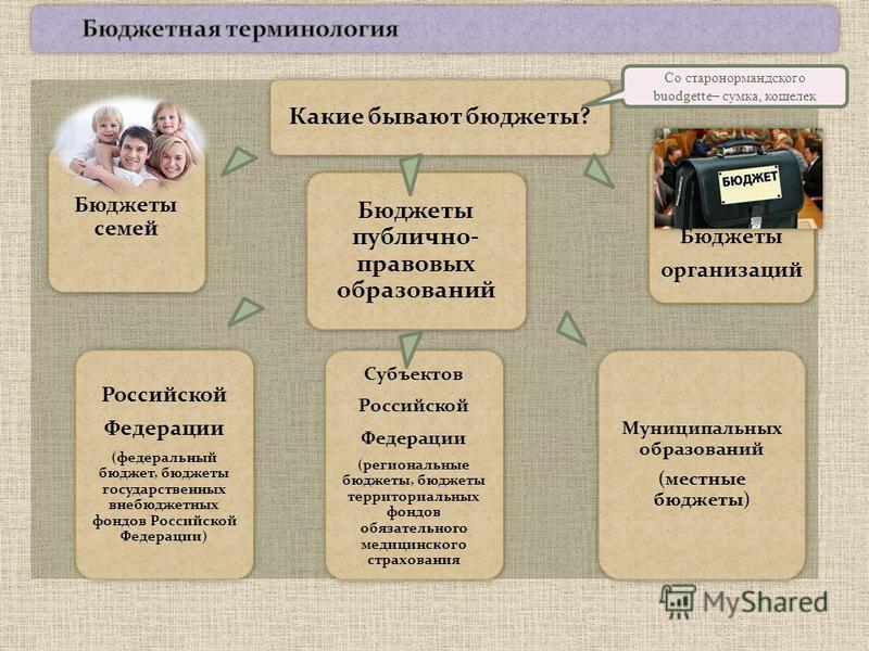 Какие бывают бюджеты? Бюджеты семей Российской Федерации (федеральный бюджет, бюджеты государственных внебюджетных фондов Российской Федерации) Субъектов Российской Федерации (региональные бюджеты, бюджеты территориальных фондов обязательного медицин