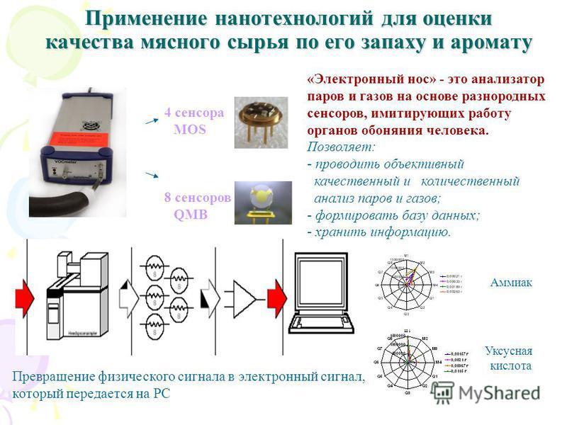 Применение нанотехнологий для оценки качества мясного сырья по его запаху и аромату 4 сенсора MOS 8 сенсоров QMB Превращение физического сигнала в электронный сигнал, который передается на PC Аммиак Уксусная кислота «Электронный нос» - это анализатор