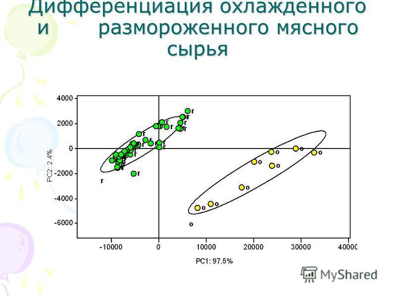 Дифференциация охлажденного и размороженного мясного сырья