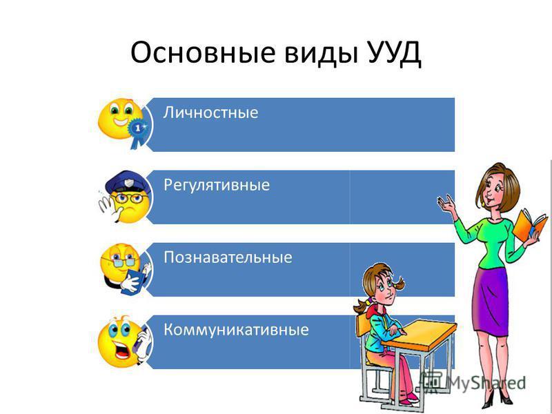 Основные виды УУД Личностные Регулятивные Познавательные Коммуникативные