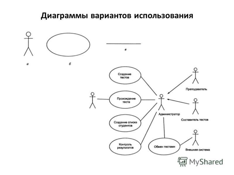 Диаграммы вариантов использования