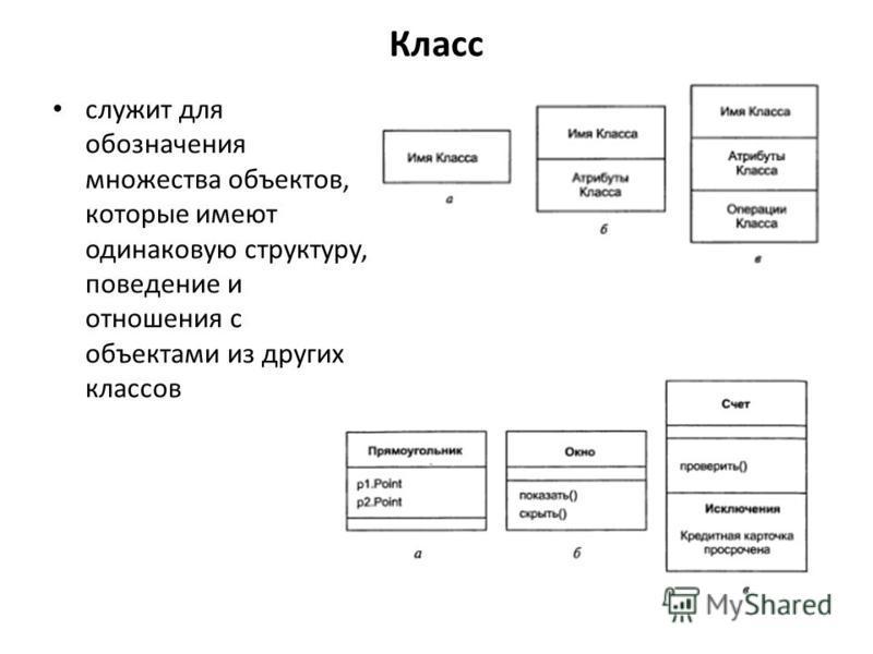 Класс служит для обозначения множества объектов, которые имеют одинаковую структуру, поведение и отношения с объектами из других классов