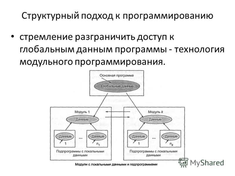 Структурный подход к программированию стремление разграничить доступ к глобальным данным программы - технология модульного программирования.