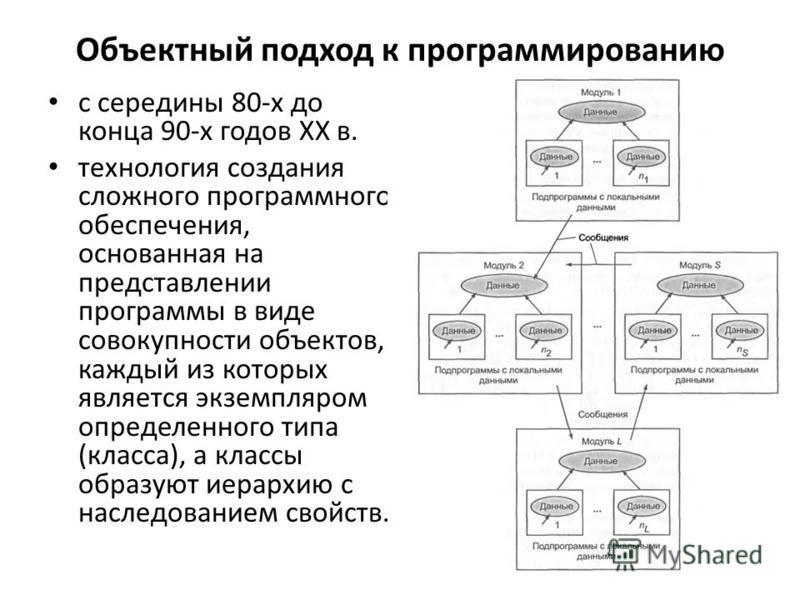 Объектный подход к программированию с середины 80-х до конца 90-х годов XX в. технология создания сложного программного обеспечения, основанная на представлении программы в виде совокупности объектов, каждый из которых является экземпляром определенн